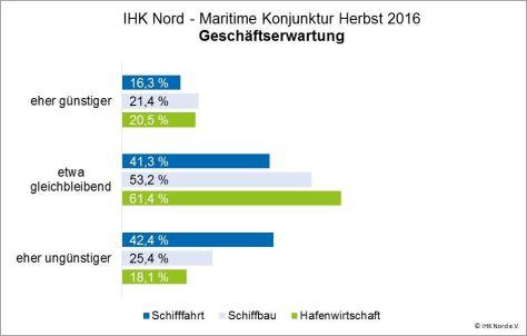 diagramm-geschaftserwartung-maritime-wirtschaft-herbst-2016